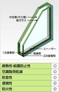 防音ガラスのペアレックスソネス